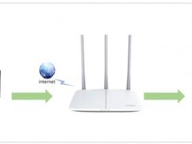 falogin cn迅捷网路 端口映射设置指南