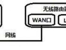 迅捷无线网络器wan口设置