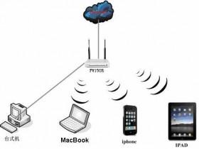 FAST无线路由与苹果IPAD无线连接设置指南